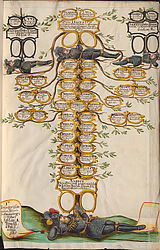 Genealogy and heraldry: Coloured drawing of a family tree from the genealogy of the Bavarian nobility by Johann Michael Wilhelm von Prey | BSB/ Cgm 2290(27